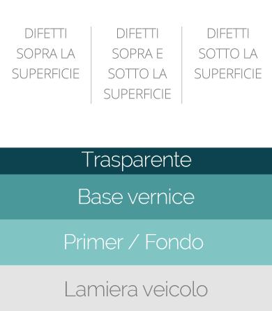 Lucidatura Auto - Correzione della superficie - Carrozzeria Golgi - Milano