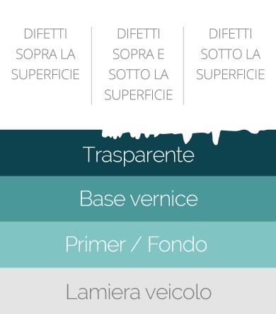 Lucidatura Auto - Decontaminazione della superficie - Carrozzeria Golgi - Milano