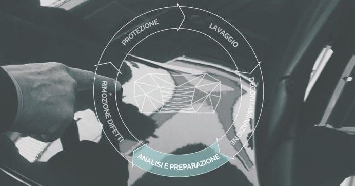 Come Lucidare L'auto: Analisi E Preparazione Della Carrozzeria
