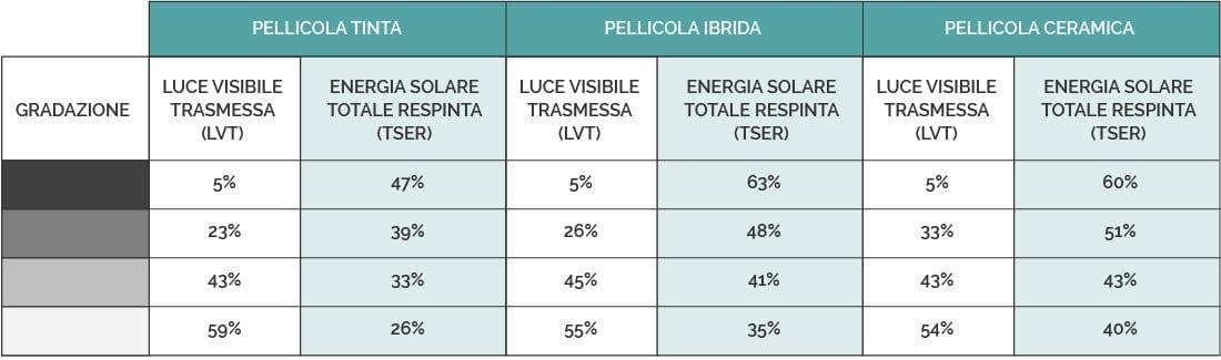 Oscuramento Vetri Auto - Tabella comparativa pellicole oscuranti - Carrozzeria Golgi Milano